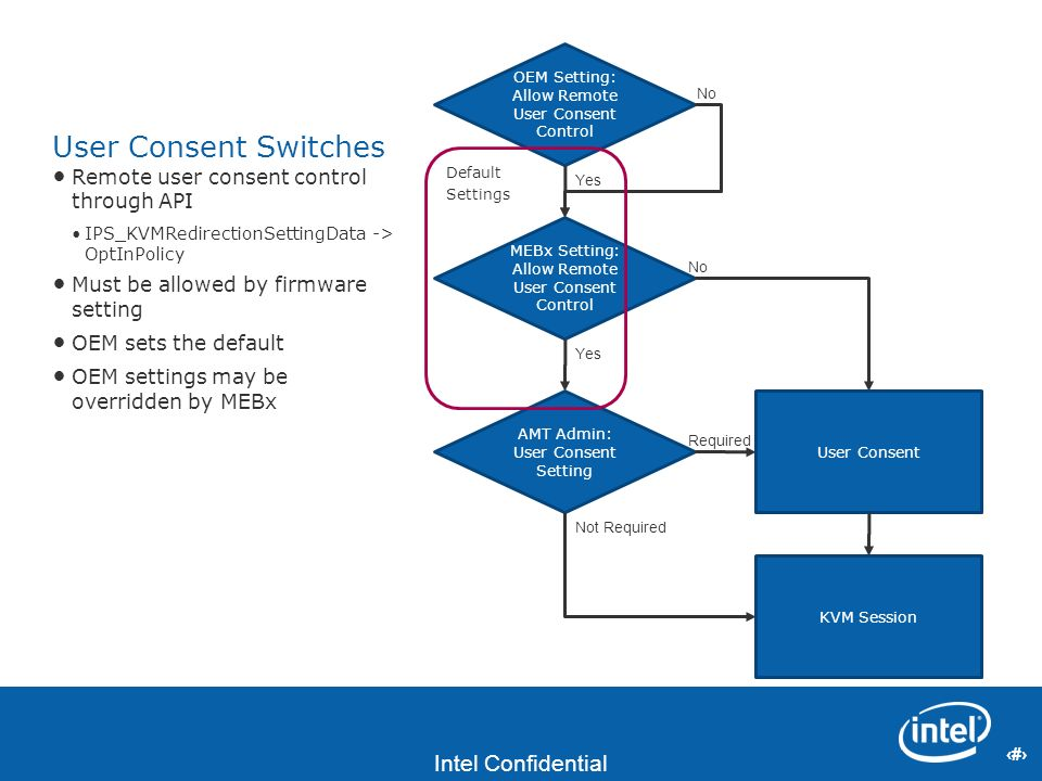 User Consent Switches Remote user consent control through API
