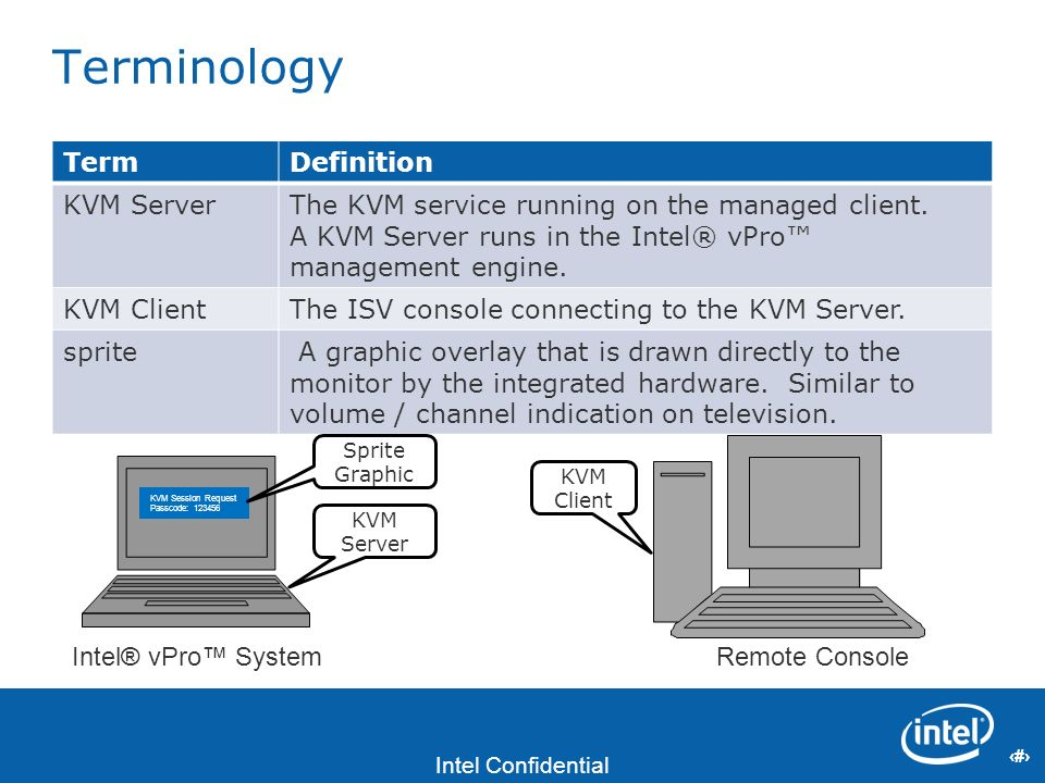 Terminology Term Definition KVM Server