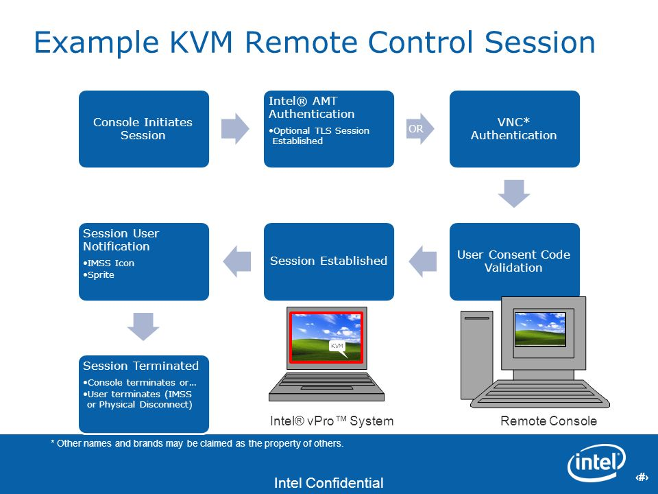Example KVM Remote Control Session