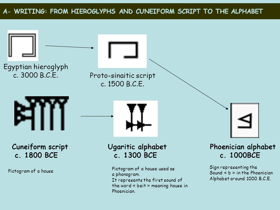 A- WRITING: FROM HIEROGLYPHS AND CUNEIFORM SCRIPT TO THE ALPHABET