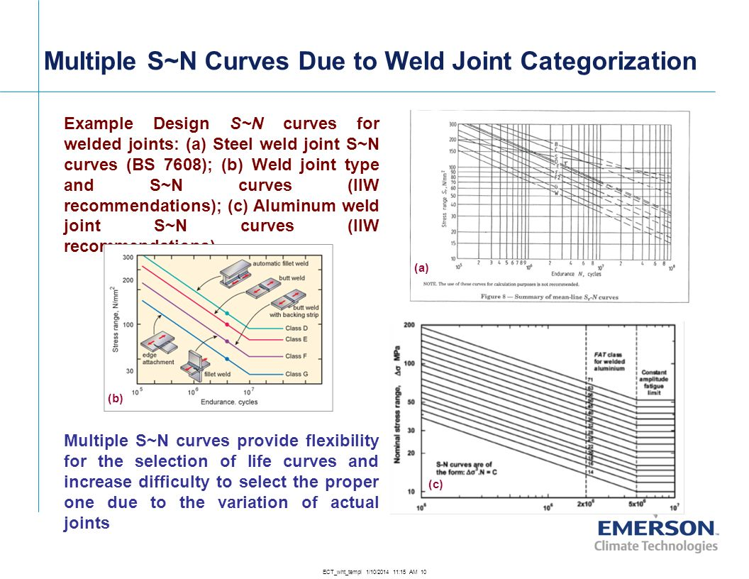 Multiple S~N Curves Due to Weld Joint Categorization