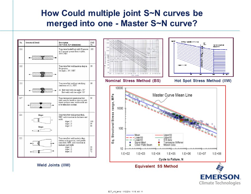How Could multiple joint S~N curves be merged into one - Master S~N curve