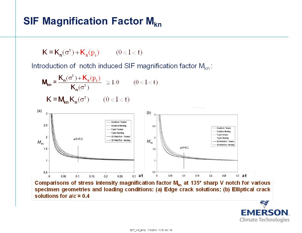 SIF Magnification Factor Mkn