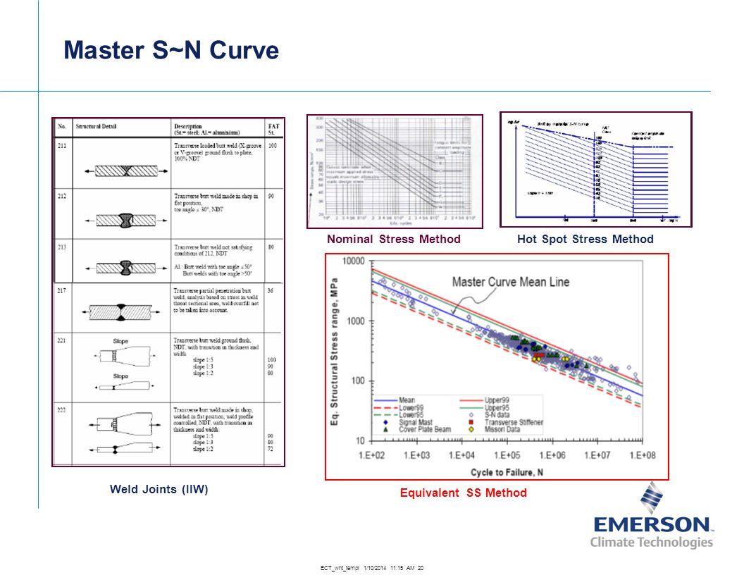 Master S~N Curve Nominal Stress Method Hot Spot Stress Method