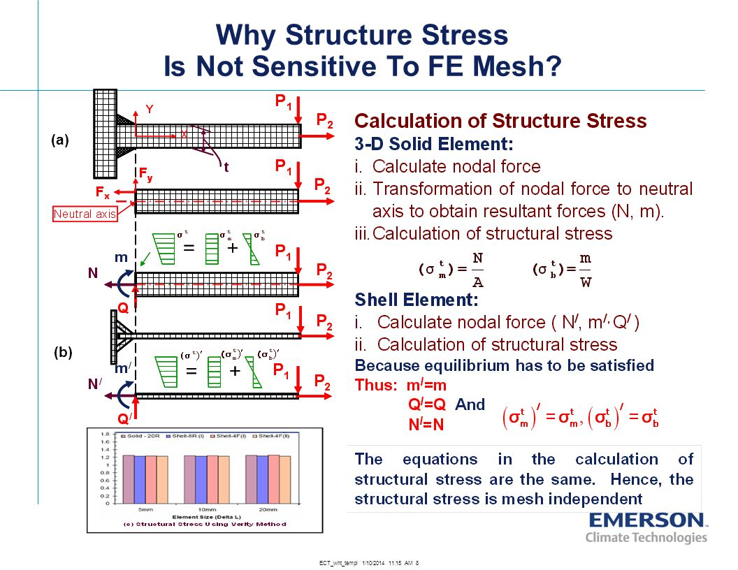 Is Not Sensitive To FE Mesh