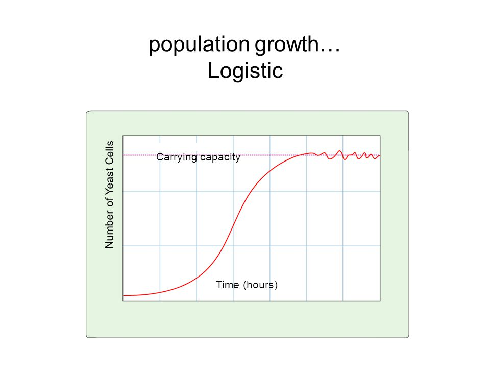 population growth… Logistic