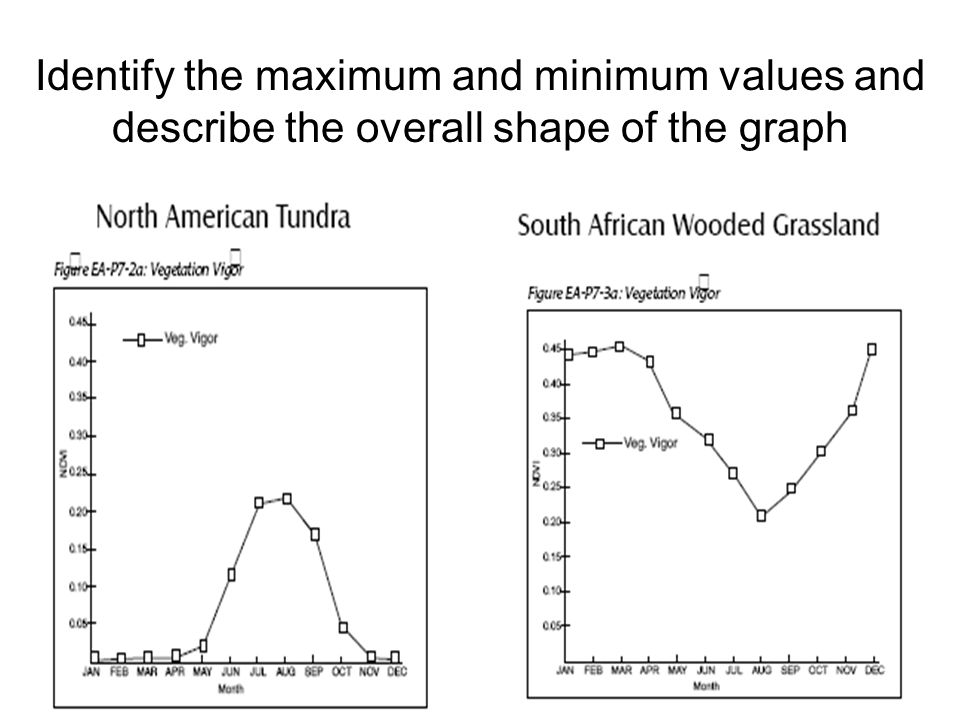Identify the maximum and minimum values and describe the overall shape of the graph