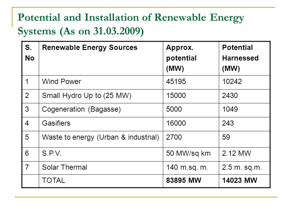 Potential and Installation of Renewable Energy Systems (As on