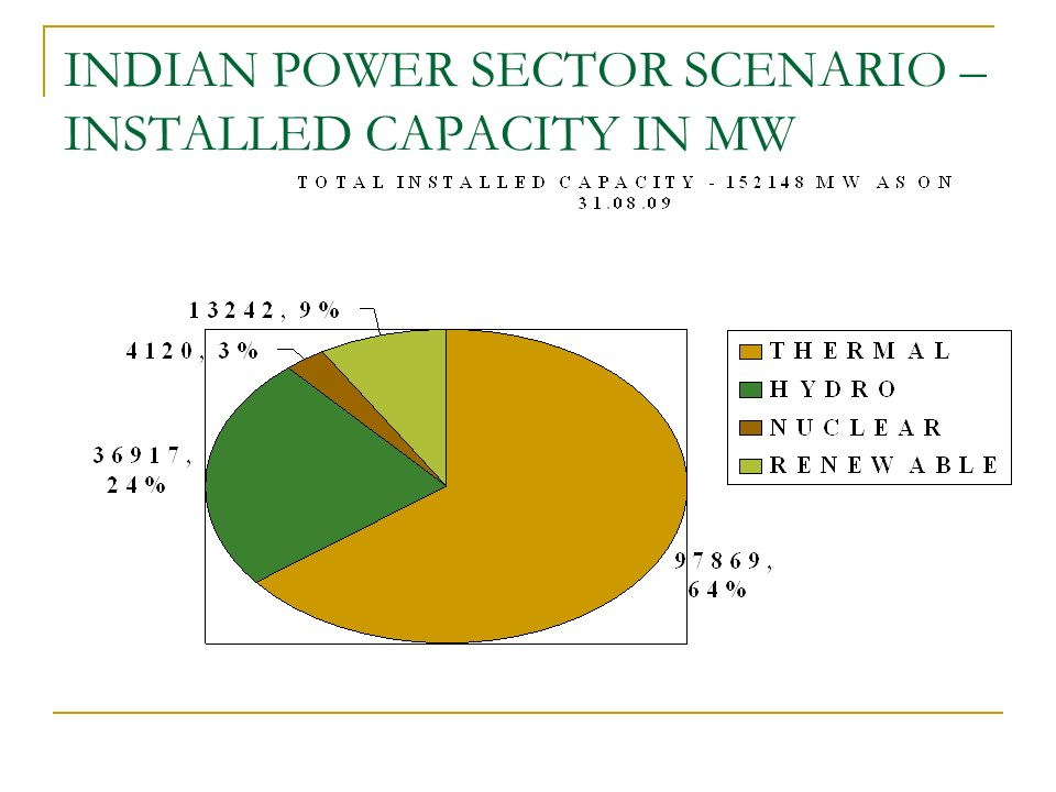 INDIAN POWER SECTOR SCENARIO – INSTALLED CAPACITY IN MW