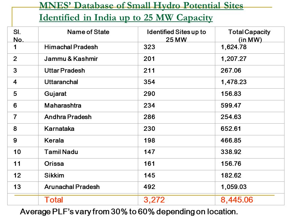 Identified Sites up to 25 MW