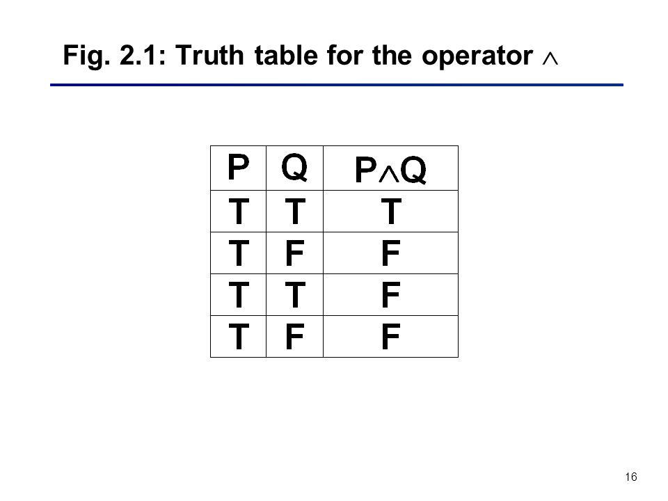 Fig. 2.1: Truth table for the operator 
