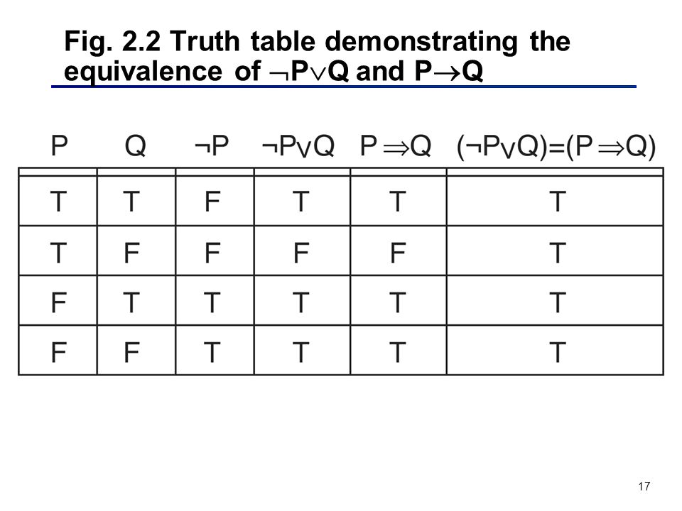 Fig. 2.2 Truth table demonstrating the equivalence of PQ and PQ