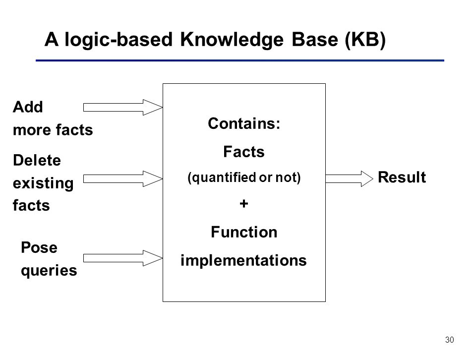 A logic-based Knowledge Base (KB)