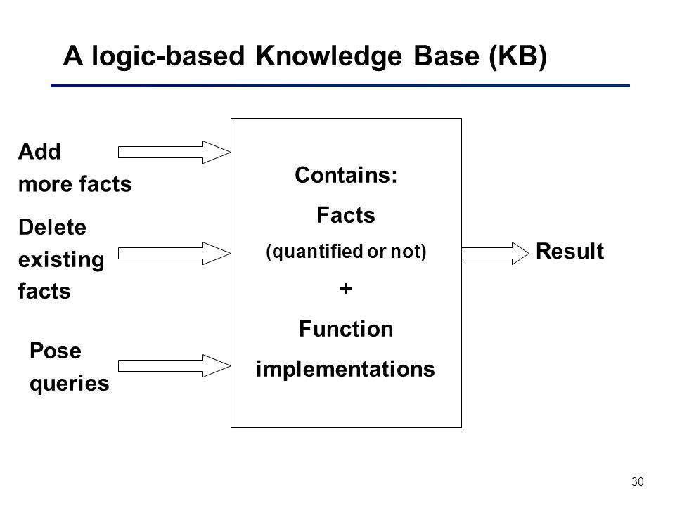 A logic-based Knowledge Base (KB)