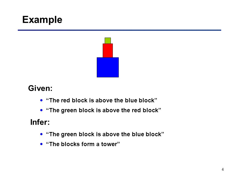 Example Given: Infer: The red block is above the blue block