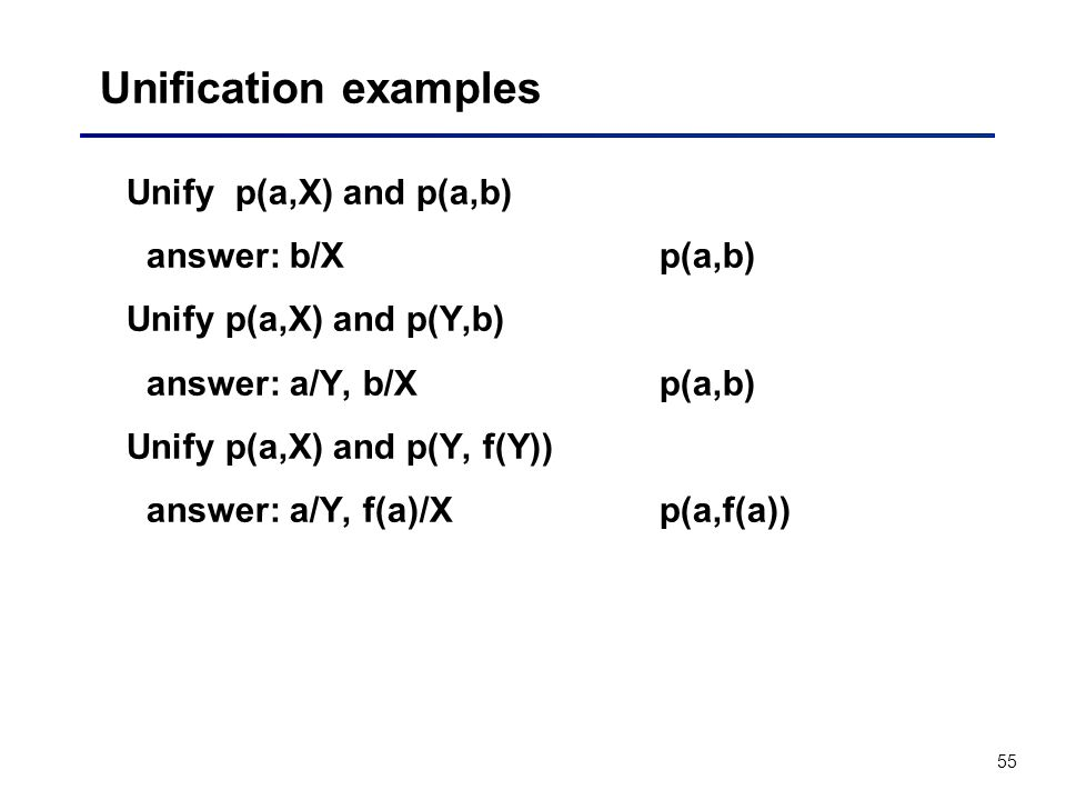 Unification examples Unify p(a,X) and p(a,b) answer: b/X p(a,b)