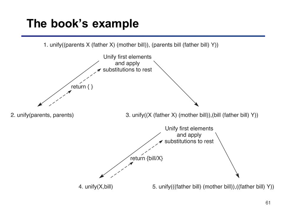 The book's example