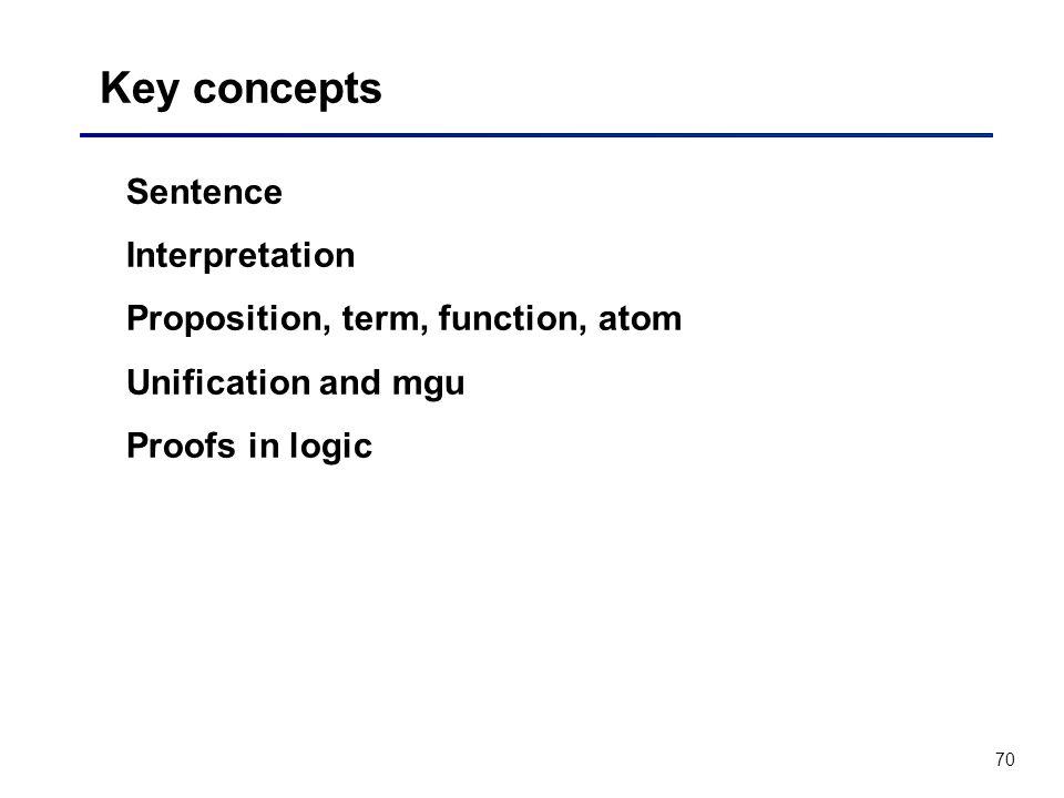 Key concepts Sentence Interpretation Proposition, term, function, atom