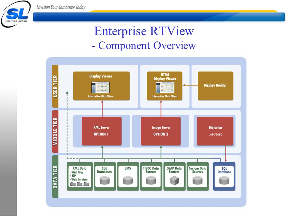 Enterprise RTView - Component Overview