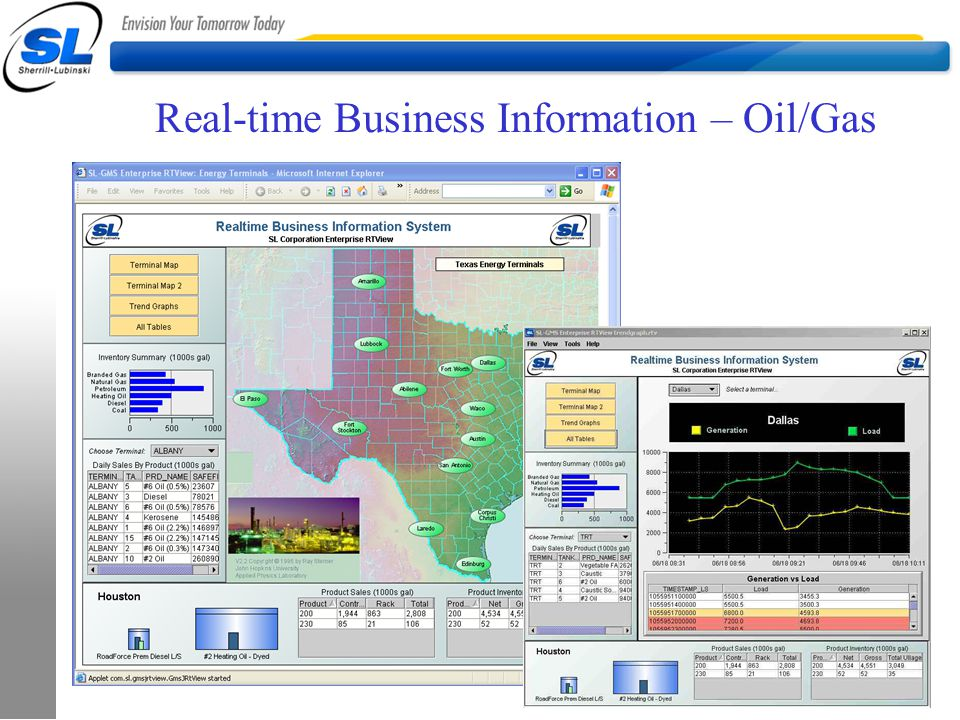 Real-time Business Information – Oil/Gas