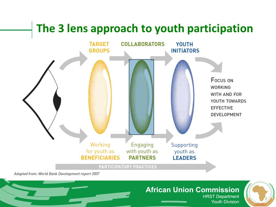 The 3 lens approach to youth participation