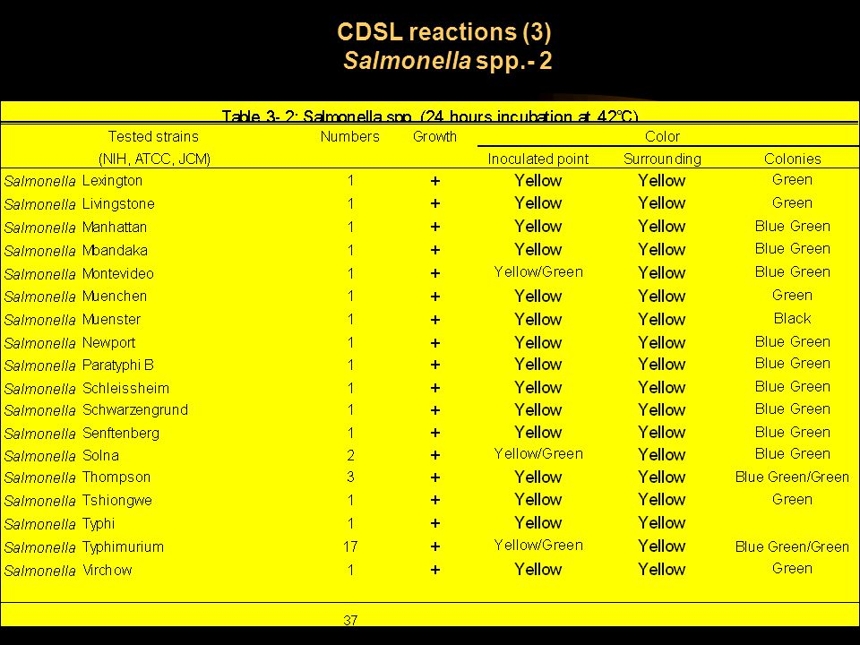 CDSL reactions (3) Salmonella spp.- 2