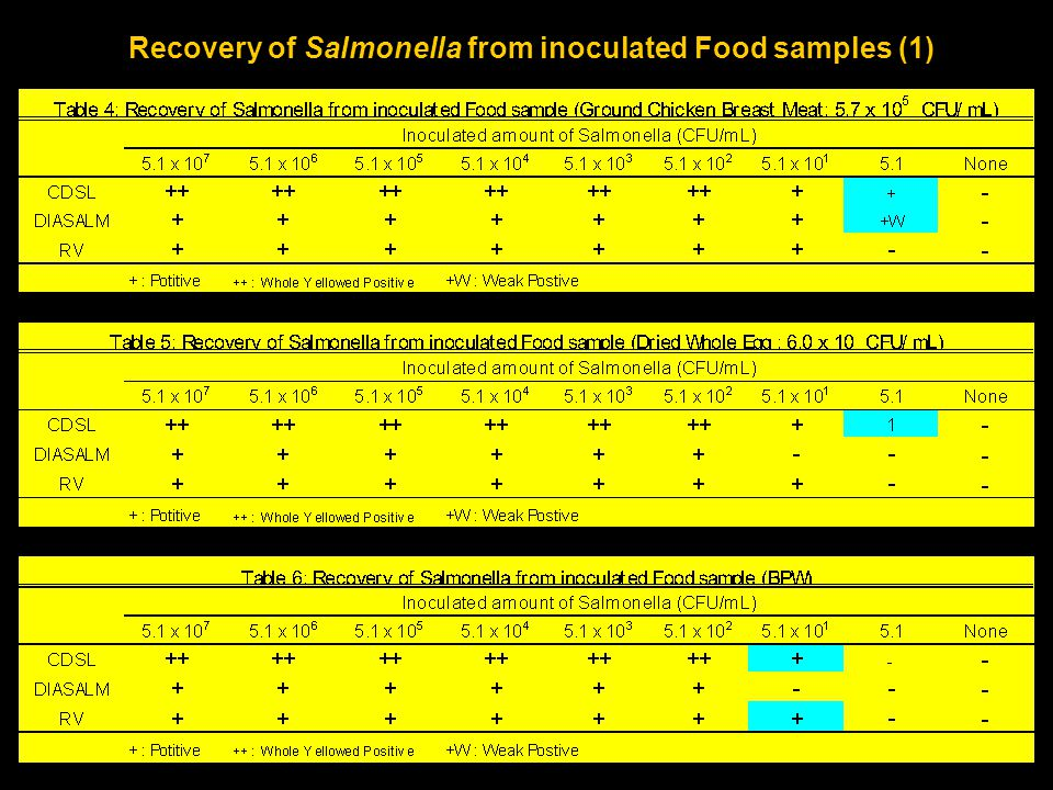 Recovery of Salmonella from inoculated Food samples (1)