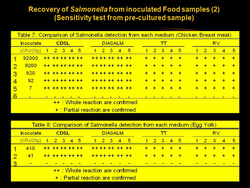 Recovery of Salmonella from inoculated Food samples (2) (Sensitivity test from pre-cultured sample)