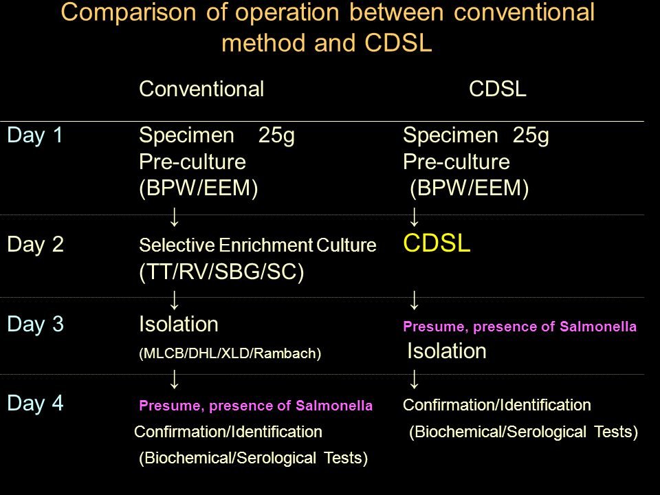 Comparison of operation between conventional method and CDSL