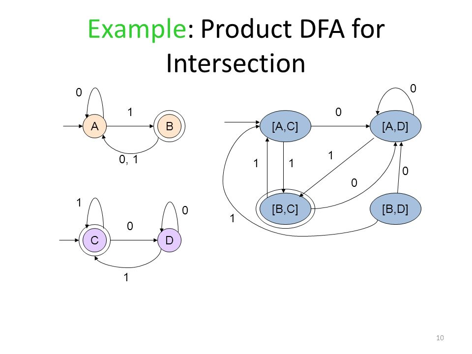 Example: Product DFA for Intersection