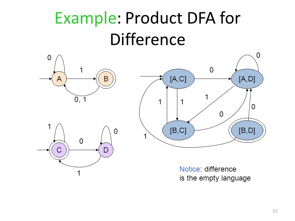 Example: Product DFA for Difference