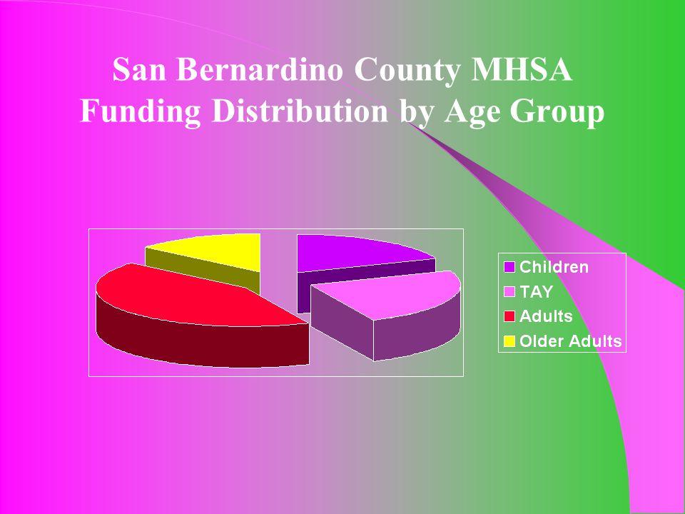 San Bernardino County MHSA Funding Distribution by Age Group