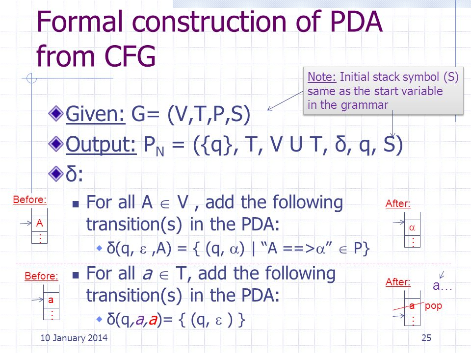Formal construction of PDA from CFG