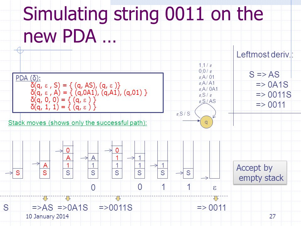 Simulating string 0011 on the new PDA …