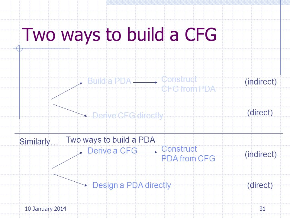 Two ways to build a CFG Construct CFG from PDA Build a PDA (indirect)