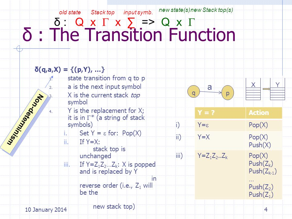 δ : The Transition Function
