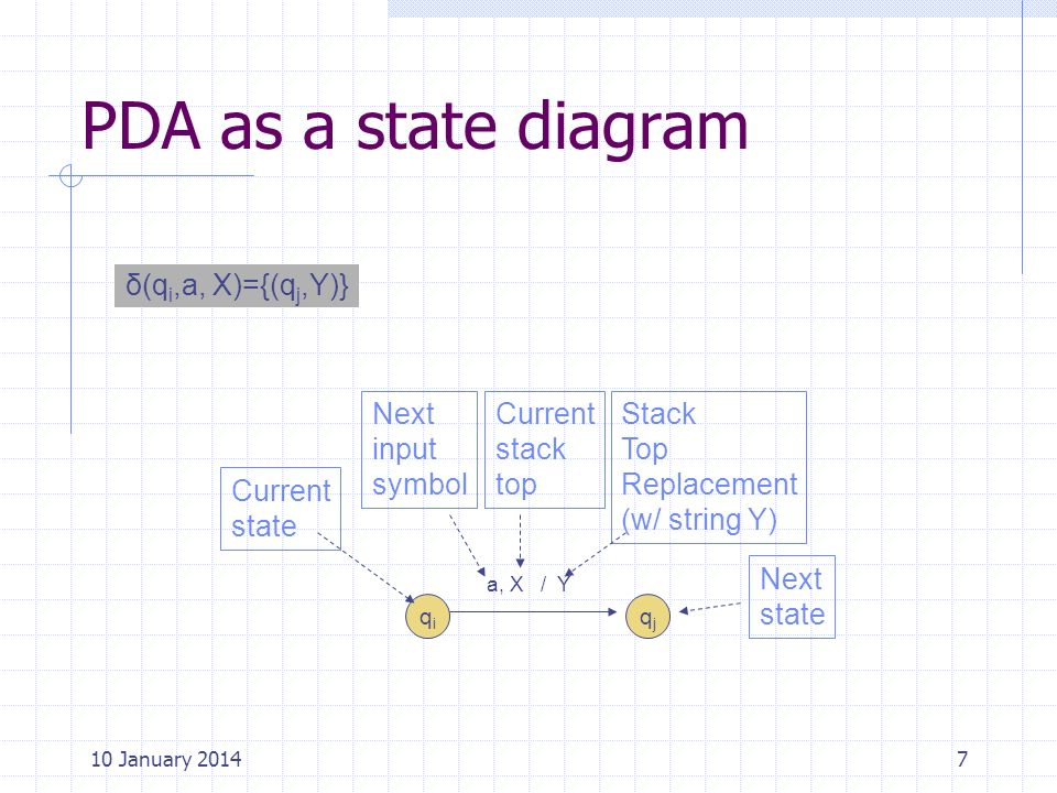 PDA as a state diagram δ(qi,a, X)={(qj,Y)} Current state