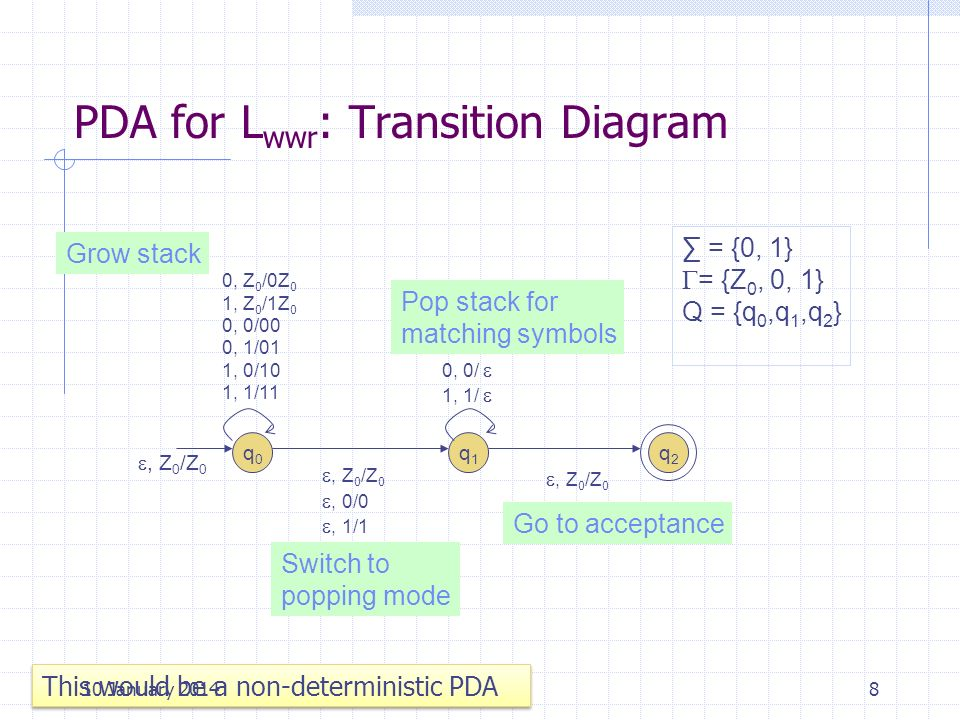 PDA for Lwwr: Transition Diagram