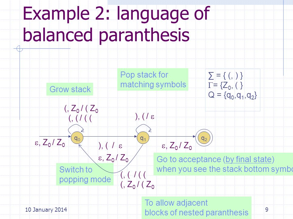 Example 2: language of balanced paranthesis