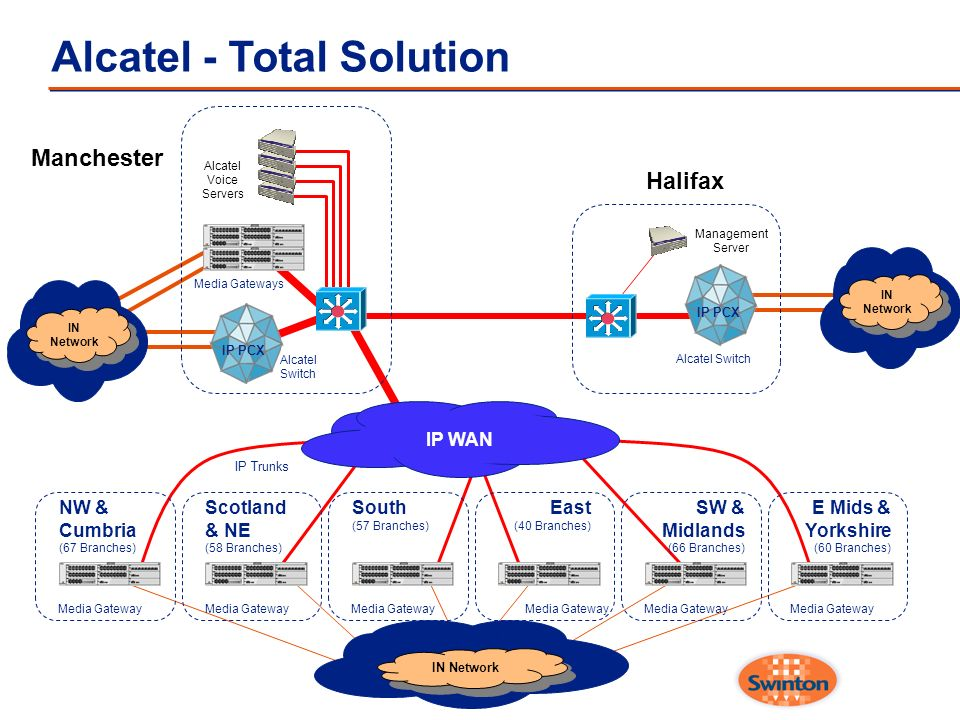 Alcatel - Total Solution