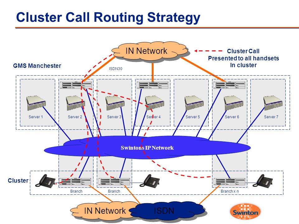 Cluster Call Routing Strategy