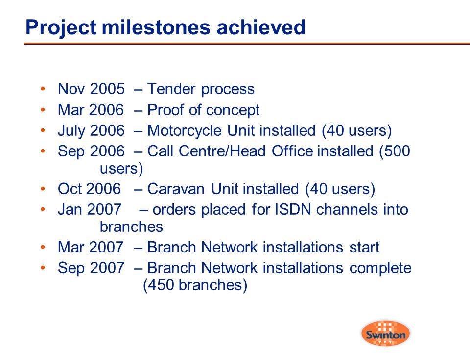 Project milestones achieved