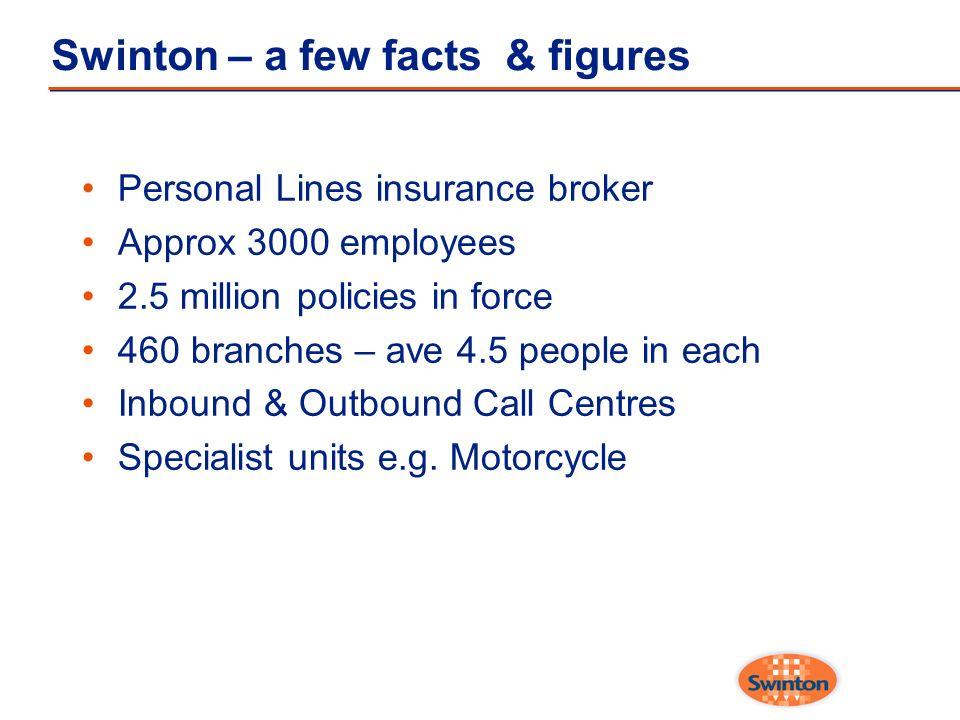 Swinton – a few facts & figures