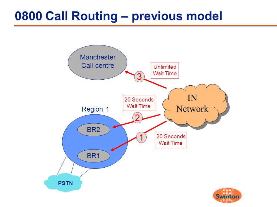 0800 Call Routing – previous model