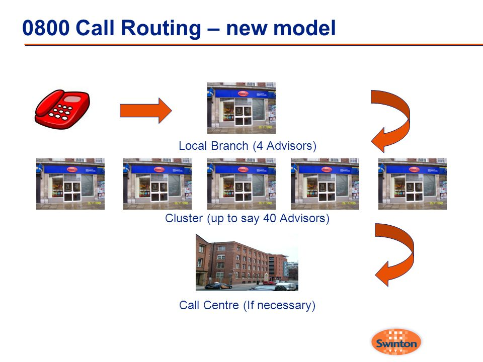 0800 Call Routing – new model