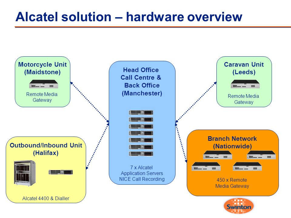 Alcatel solution – hardware overview