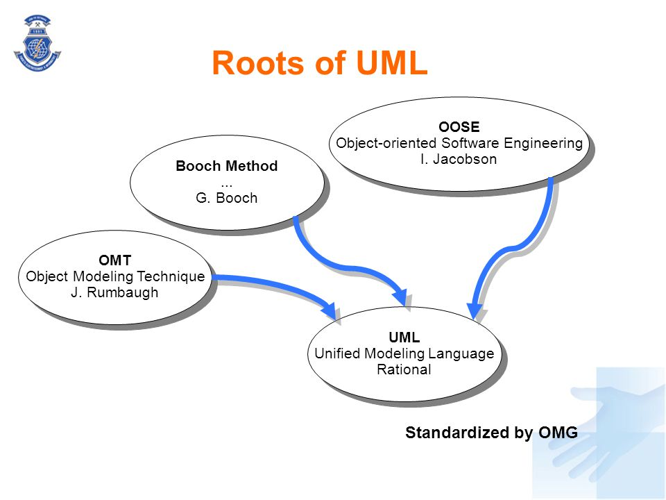 Roots of UML Standardized by OMG