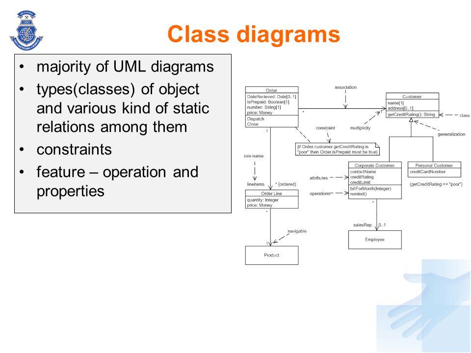 Class diagrams majority of UML diagrams