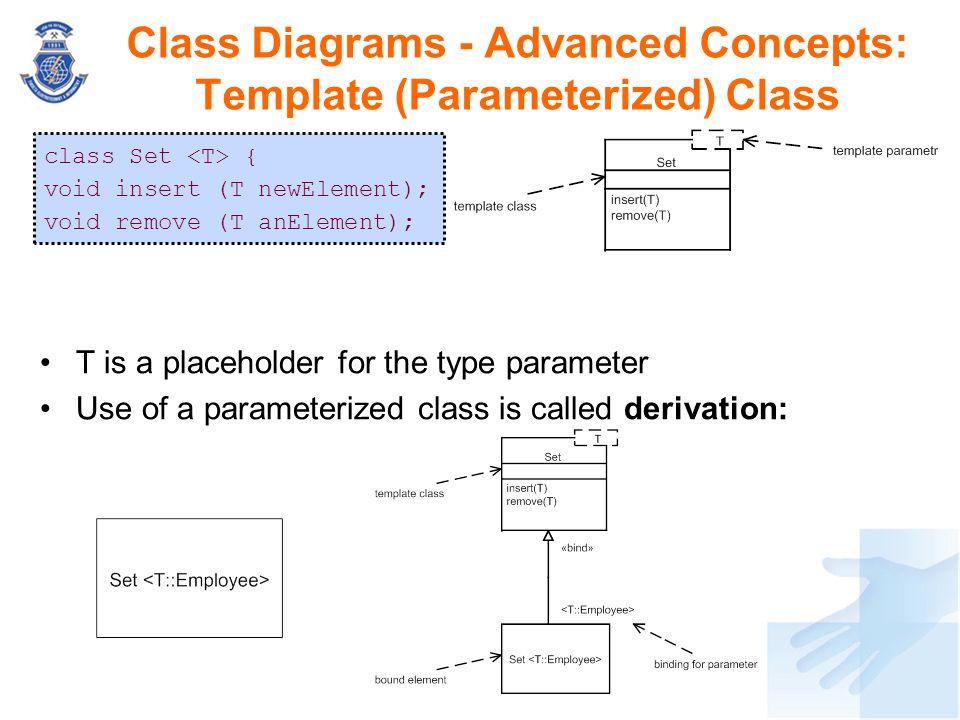Class Diagrams - Advanced Concepts: Template (Parameterized) Class