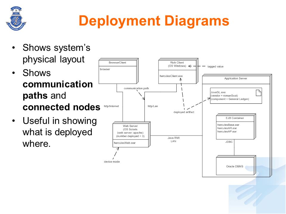 Deployment Diagrams Shows system's physical layout